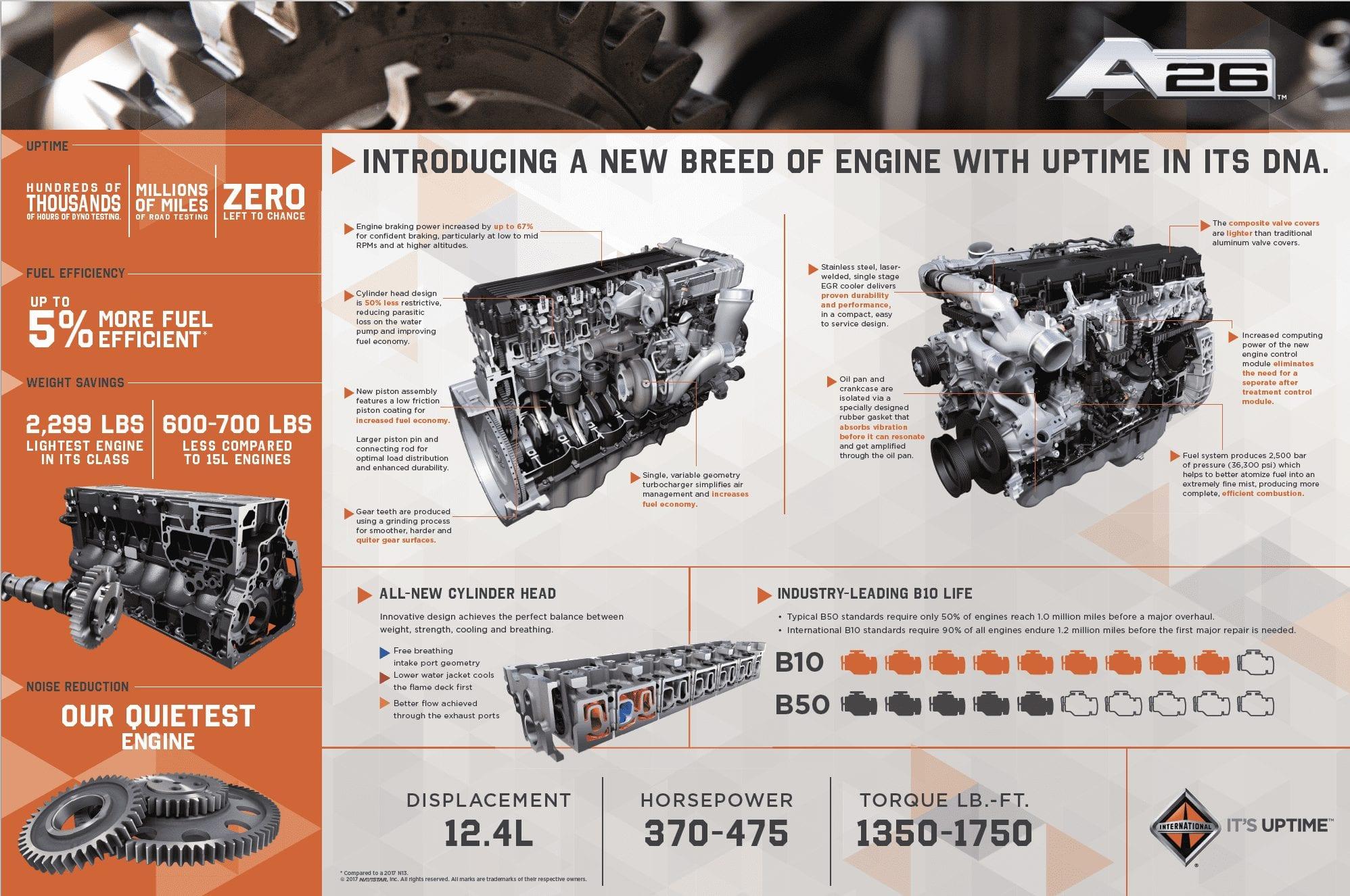 The A26: International's New sel Truck Engine: International ... N Navistar Wiring Schematic on