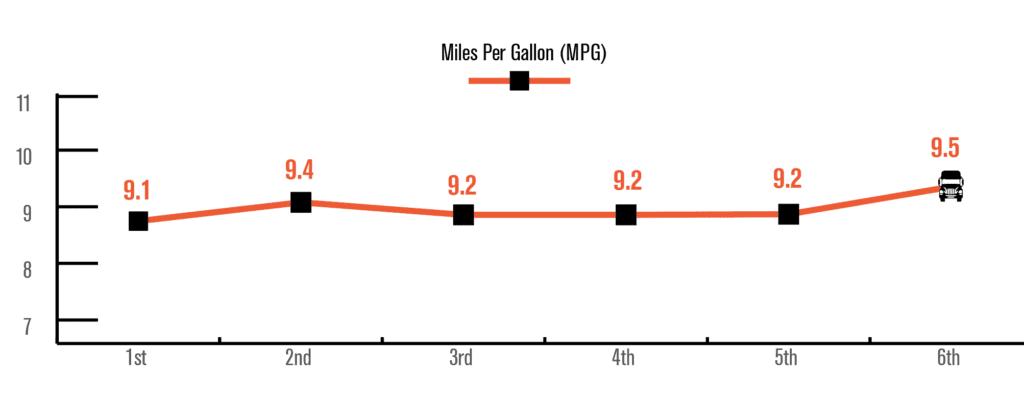 C10 - 6th Run MPG Stats - Nashville