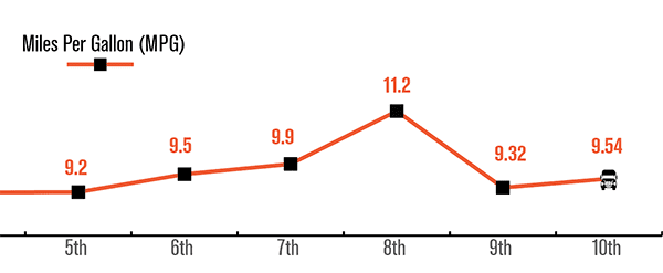 10th Run MPG Stats