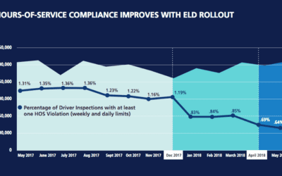FMCSA Reports ELD's Are Decreasing Hours of Service Violations