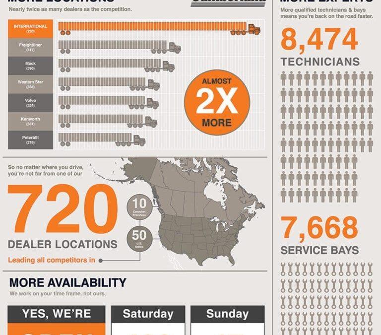 International Infographic